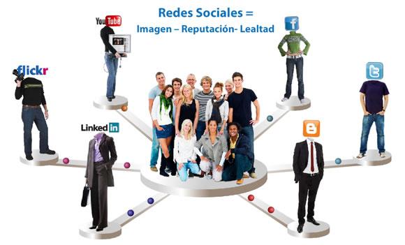 Influéncia de las Redes Sociales en las decisiones de compra