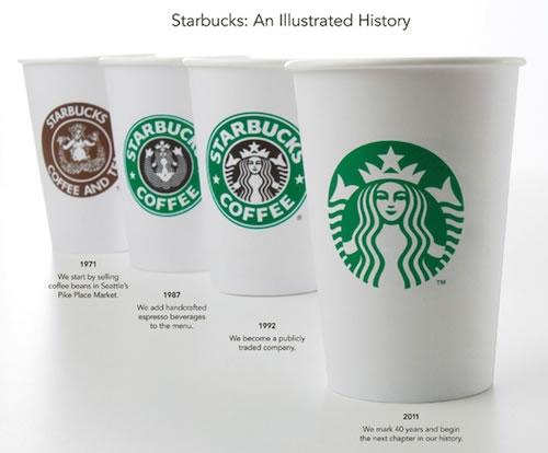 Vasos de Starbucks - Evolución del logo tras 40 años